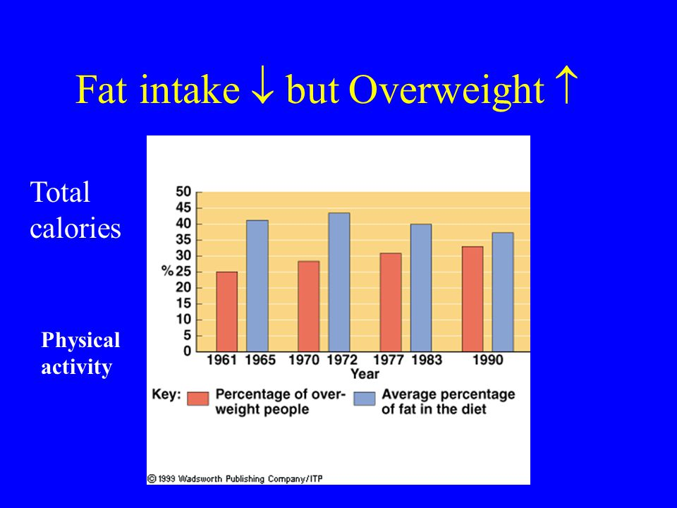 Fat intake  but Overweight 