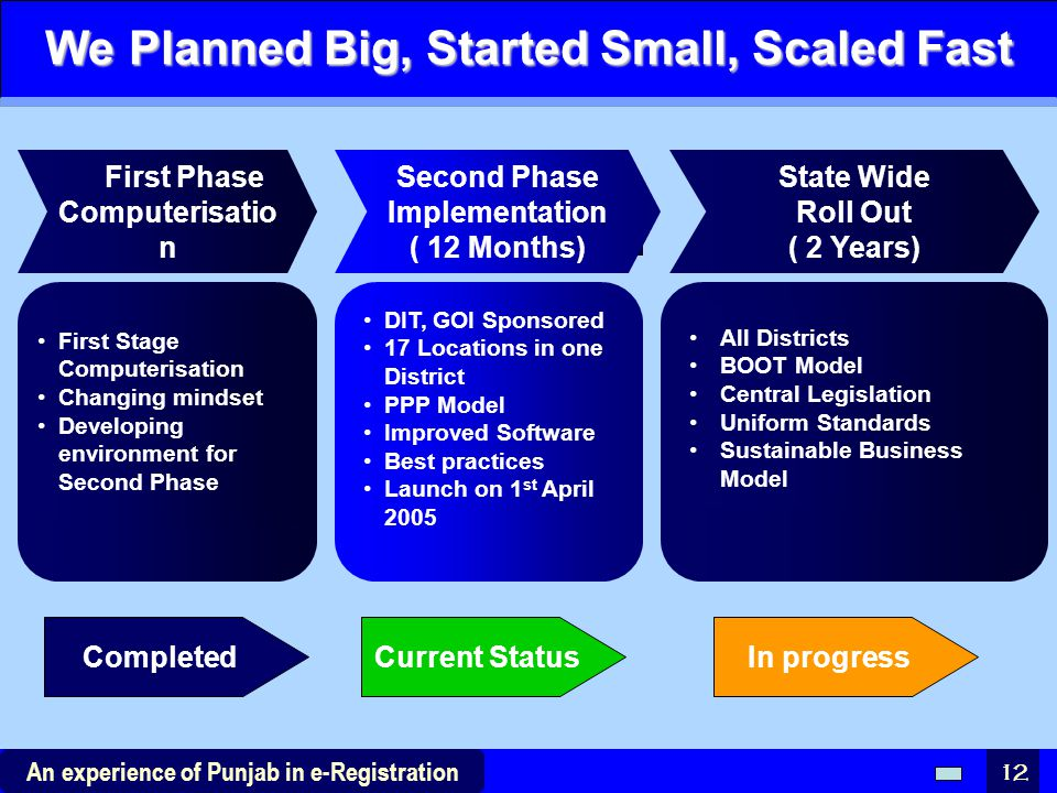 We Planned Big, Started Small, Scaled Fast