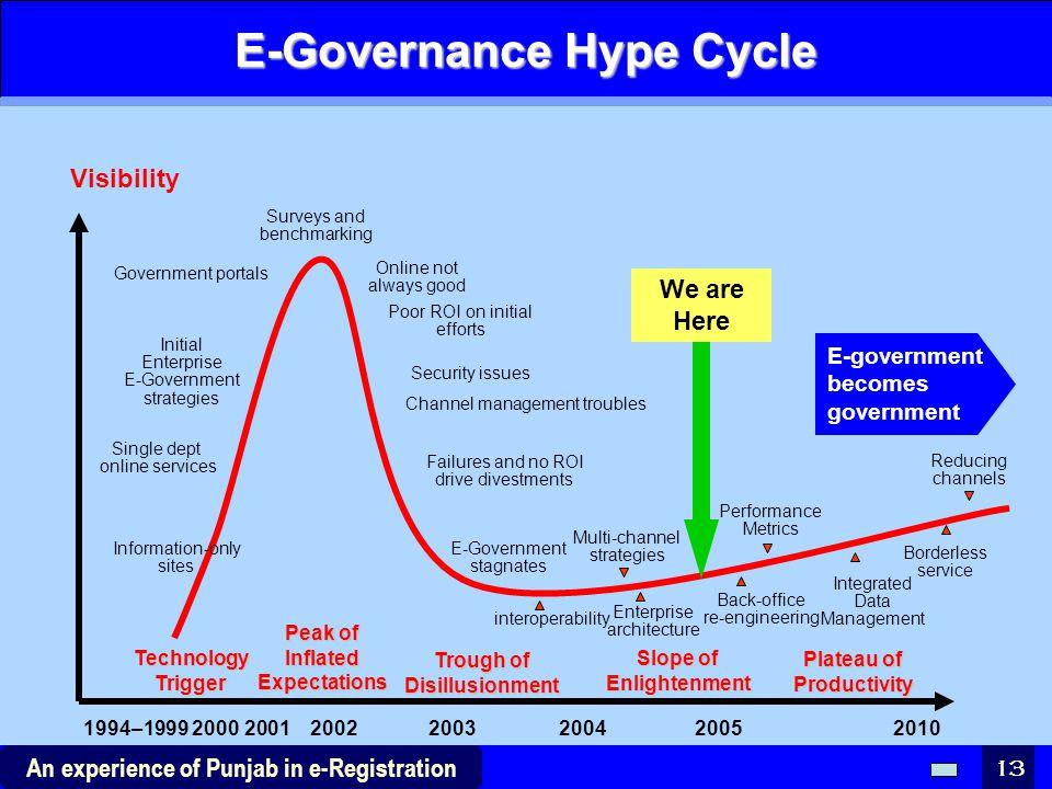E-Governance Hype Cycle