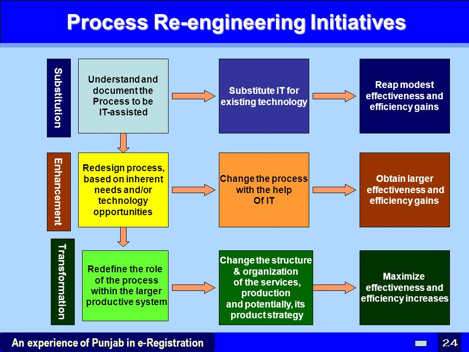 Process Re-engineering Initiatives