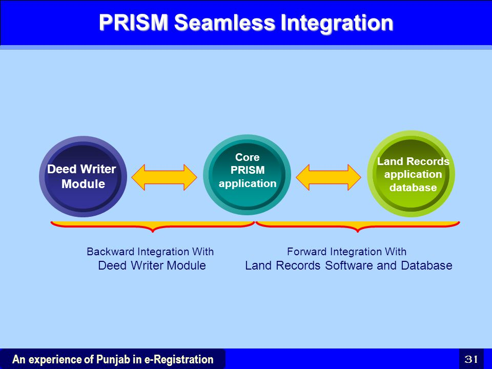 PRISM Seamless Integration