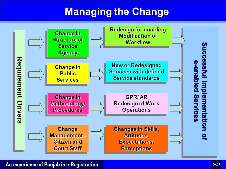 Managing the Change Successful Implementation of e-enabled Services