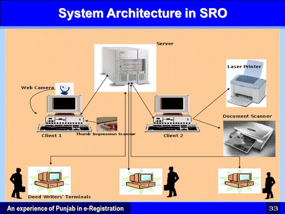 System Architecture in SRO