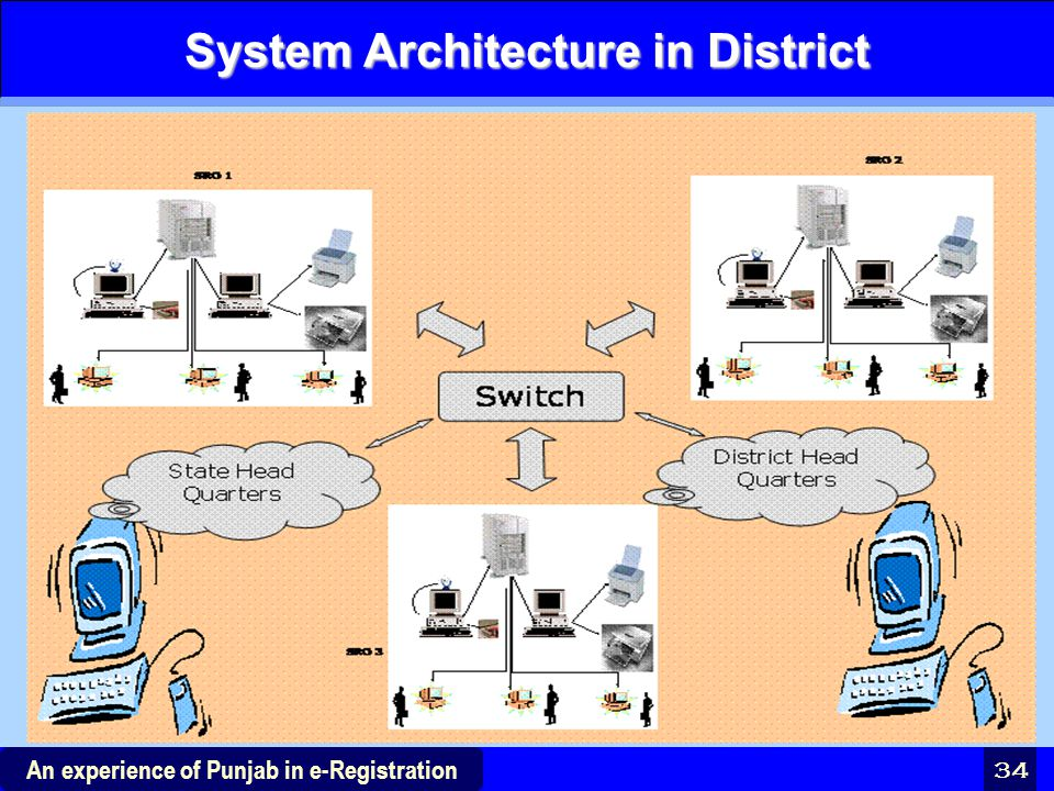 System Architecture in District