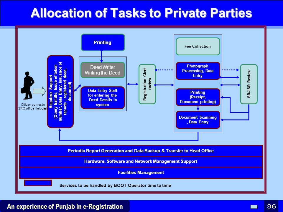Allocation of Tasks to Private Parties