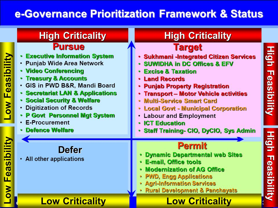 e-Governance Prioritization Framework & Status