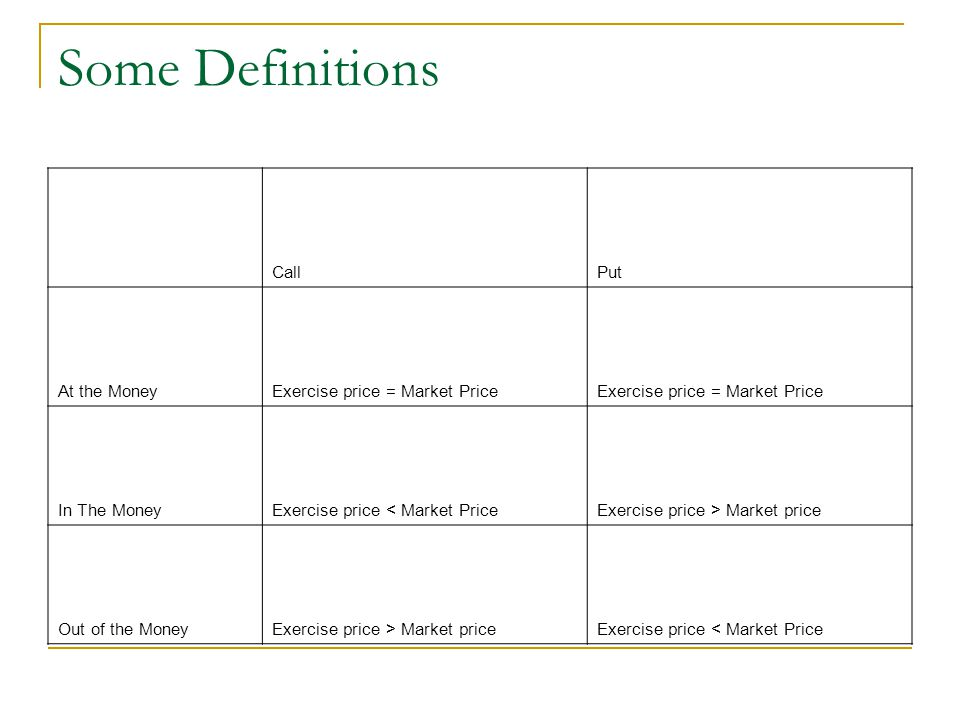 Some Definitions Call Put At the Money Exercise price = Market Price