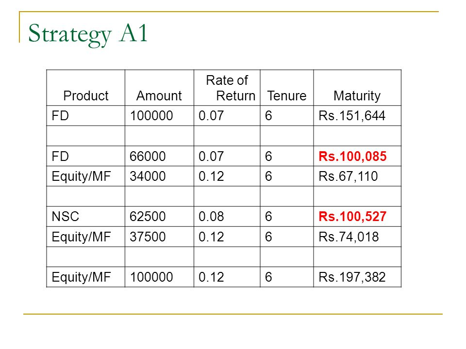 Strategy A1 Product Amount Rate of Return Tenure Maturity FD 100000