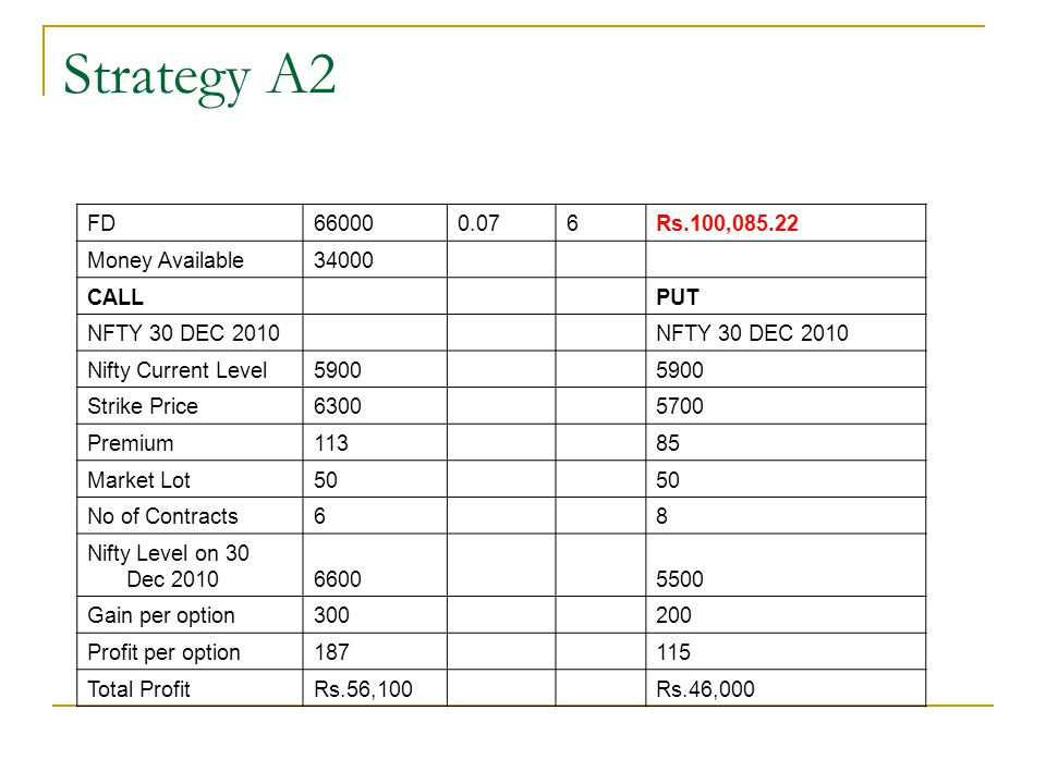 Strategy A2 FD 66000 0.07 6 Rs.100,085.22 Money Available 34000 CALL
