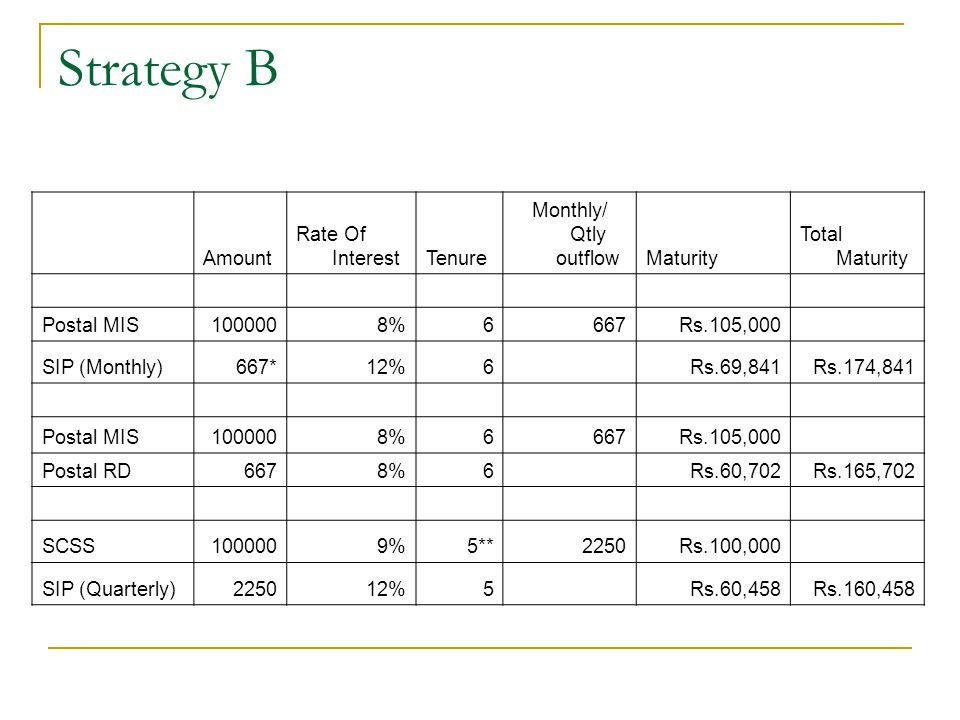Strategy B Amount Rate Of Interest Tenure Monthly/ Qtly outflow