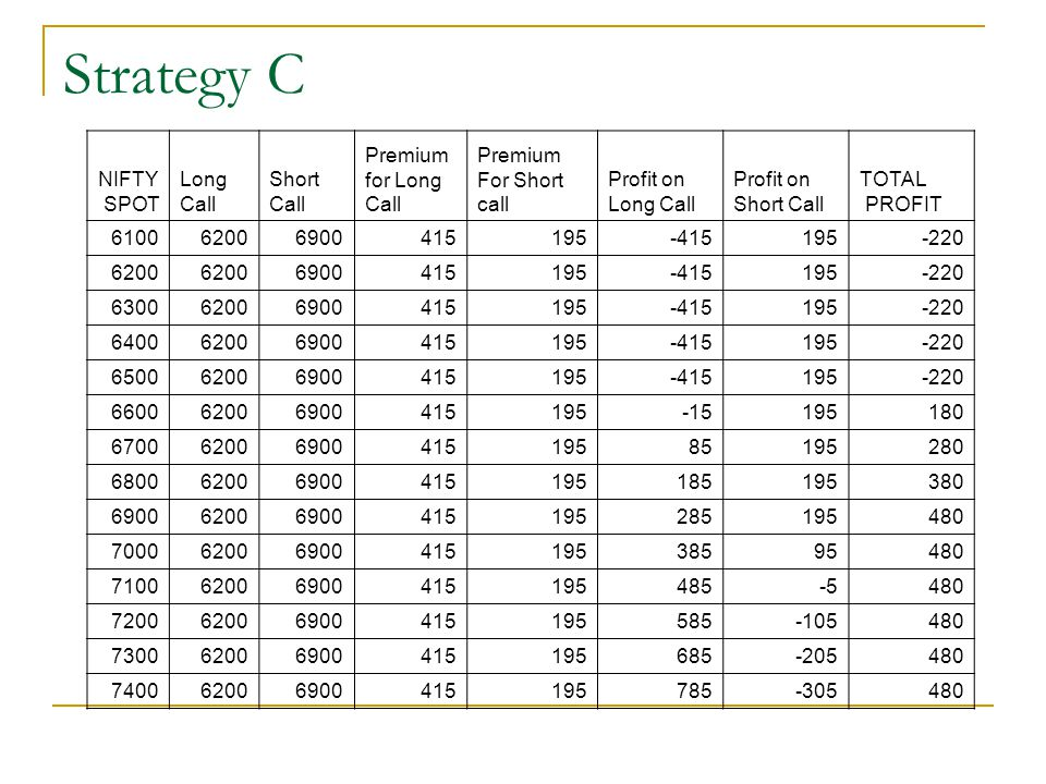 Strategy C NIFTY SPOT Long Call Short Premium for Long For Short call