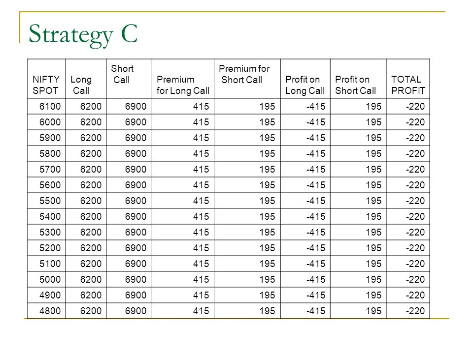 Strategy C NIFTY SPOT Long Call Short Premium for Long Call