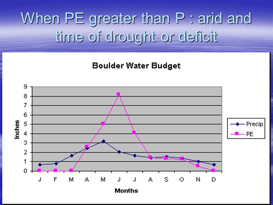 When PE greater than P : arid and time of drought or deficit