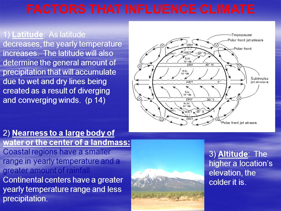 FACTORS THAT INFLUENCE CLIMATE
