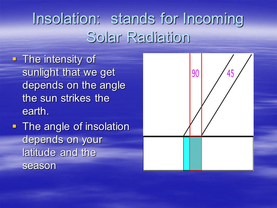 Insolation: stands for Incoming Solar Radiation