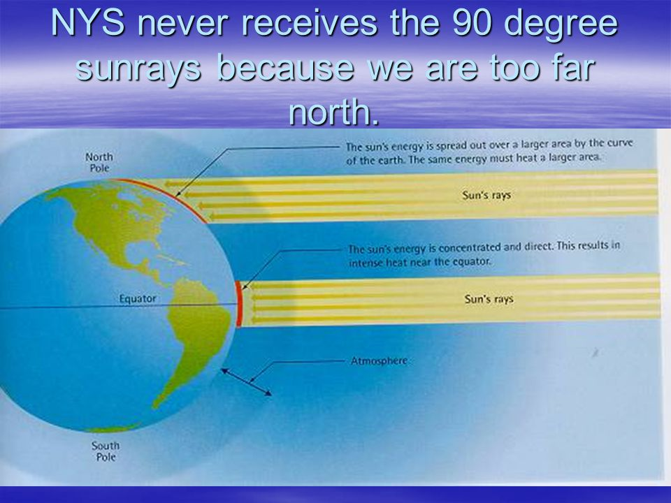 NYS never receives the 90 degree sunrays because we are too far north.