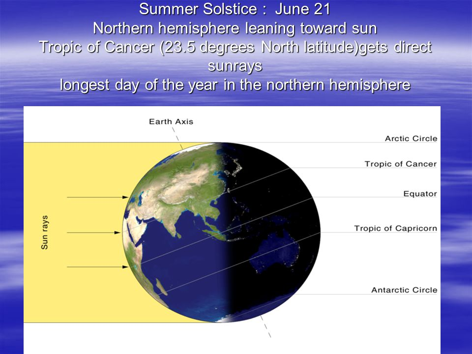 Summer Solstice : June 21 Northern hemisphere leaning toward sun Tropic of Cancer (23.5 degrees North latitude)gets direct sunrays longest day of the year in the northern hemisphere