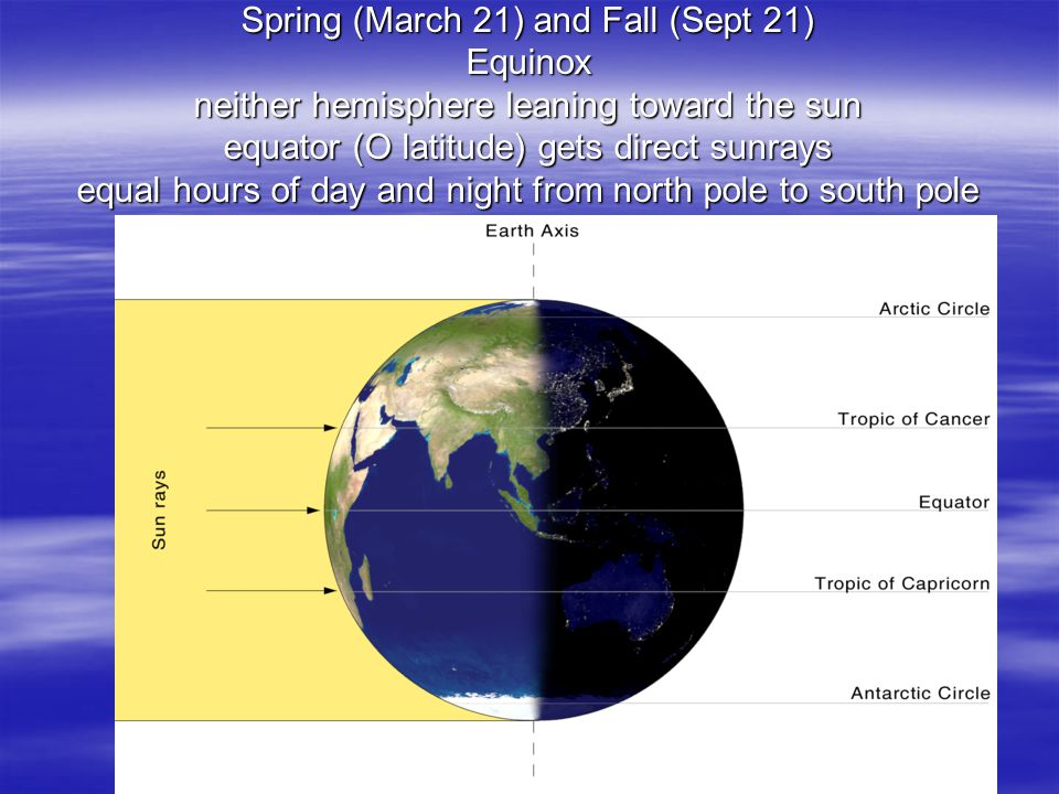 Spring (March 21) and Fall (Sept 21) Equinox neither hemisphere leaning toward the sun equator (O latitude) gets direct sunrays equal hours of day and night from north pole to south pole