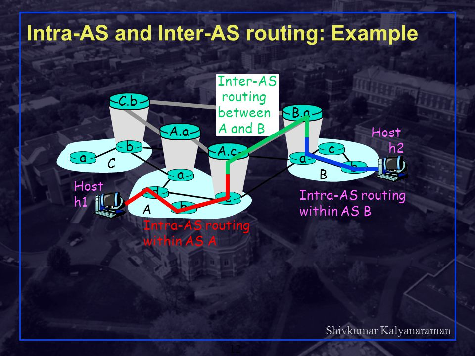 Intra-AS and Inter-AS routing: Example