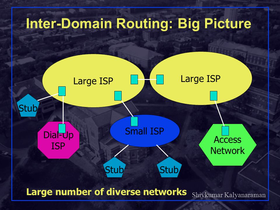 Inter-Domain Routing: Big Picture