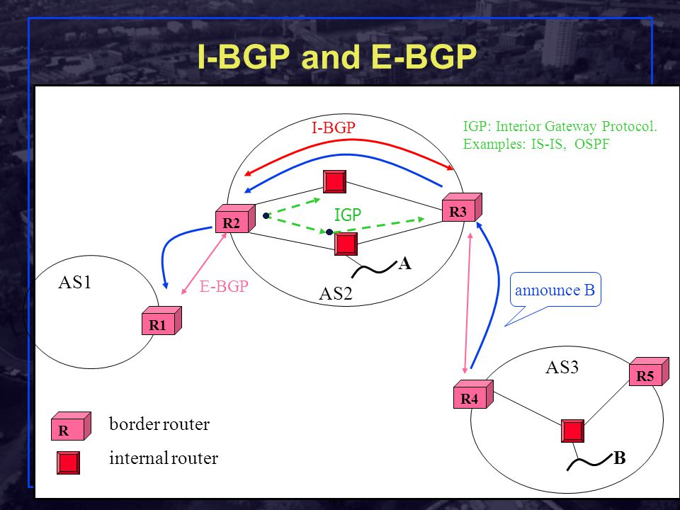 I-BGP and E-BGP A AS1 AS2 B AS3 border router internal router I-BGP