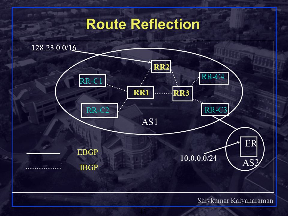 Route Reflection AS1 ER AS2 128.23.0.0/16 RR2 RR-C4 RR-C1 RR1 RR3