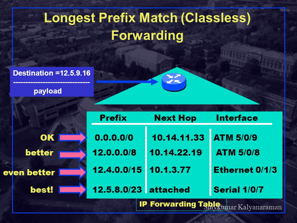 Longest Prefix Match (Classless) Forwarding
