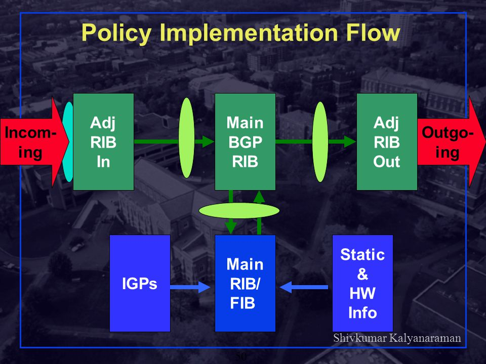 Policy Implementation Flow