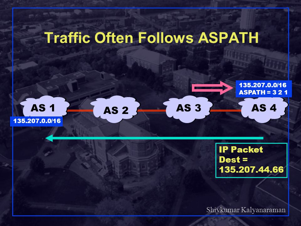 Traffic Often Follows ASPATH