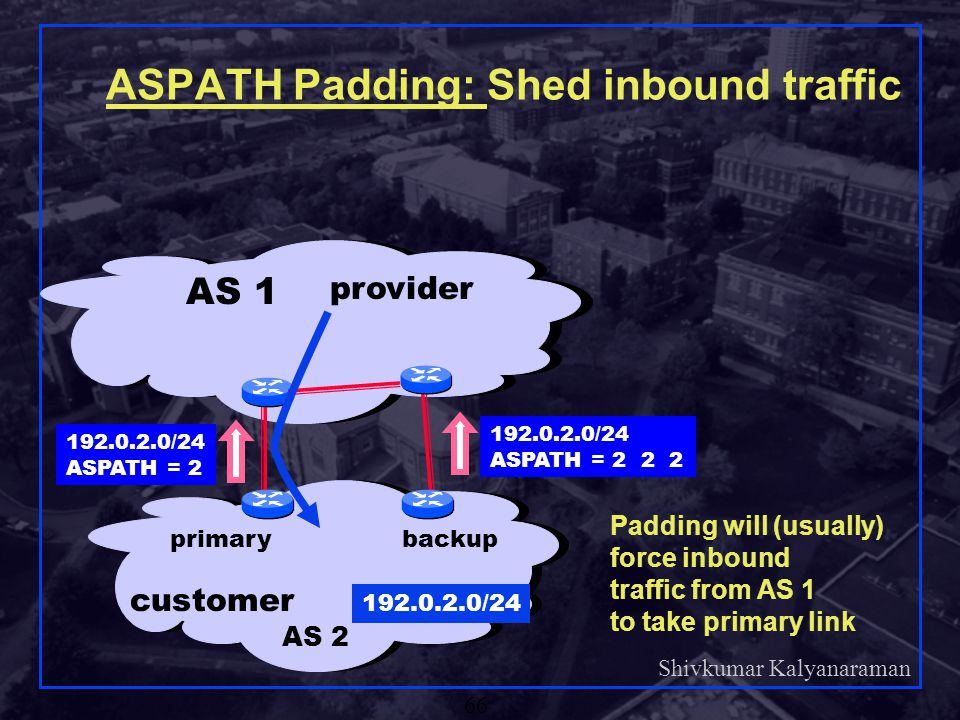 ASPATH Padding: Shed inbound traffic
