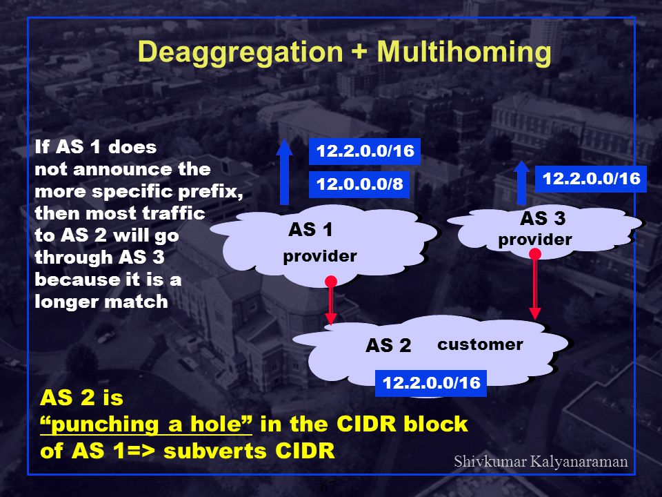 Deaggregation + Multihoming