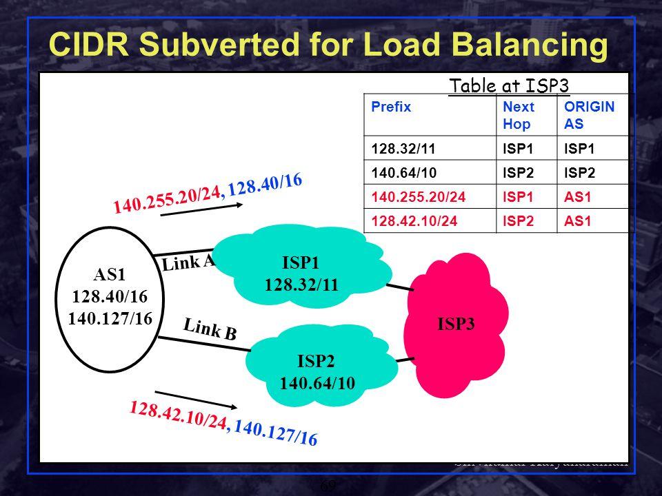 CIDR Subverted for Load Balancing