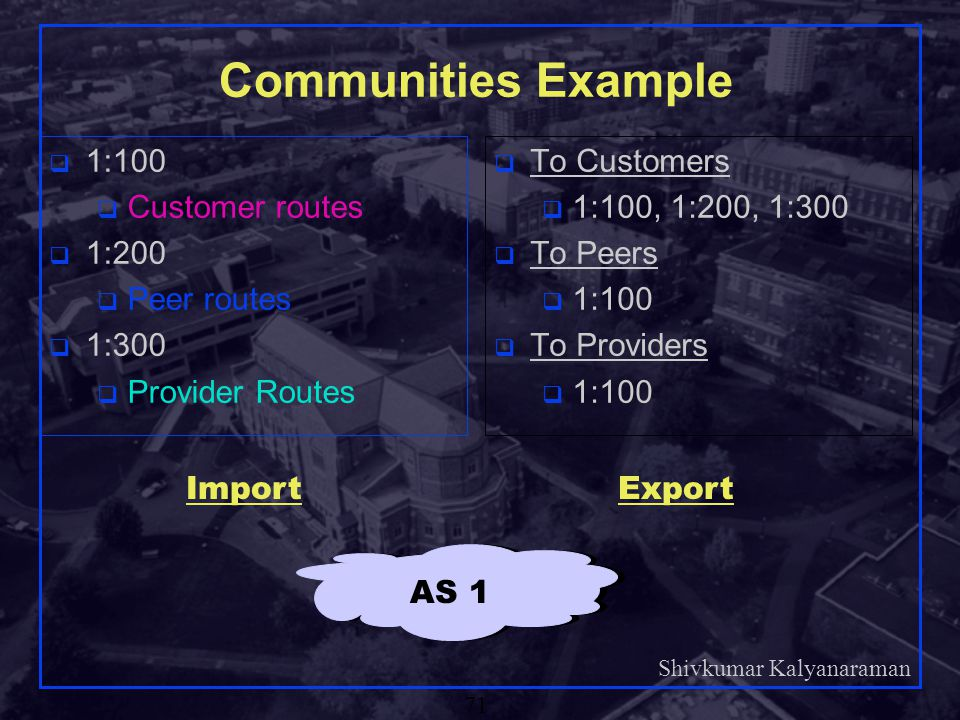 Communities Example 1:100 Customer routes 1:200 Peer routes 1:300