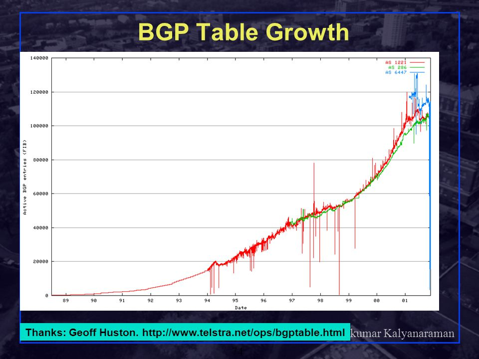 BGP Table Growth Thanks: Geoff Huston. http://www.telstra.net/ops/bgptable.html