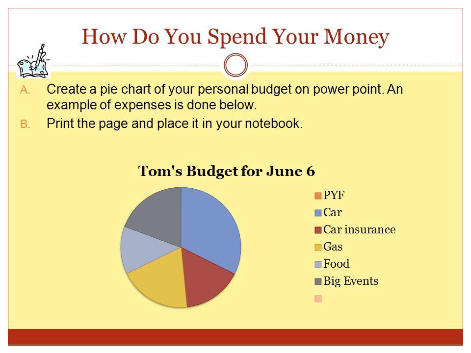 How Do You Spend Your Money