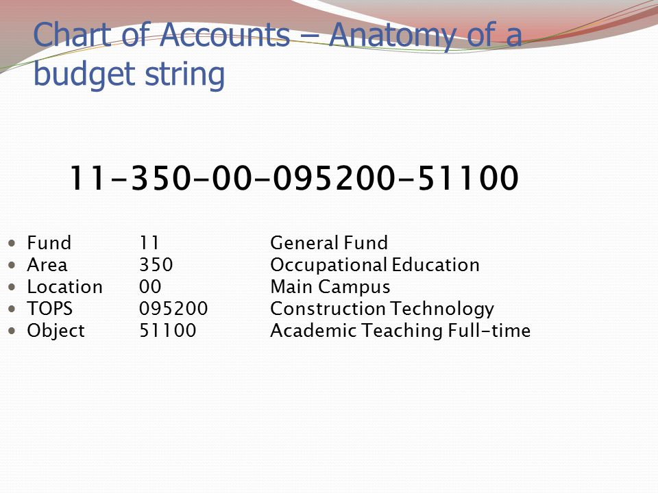 Chart of Accounts – Anatomy of a budget string