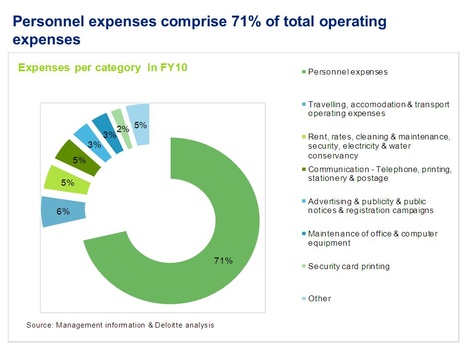 Personnel expenses comprise 71% of total operating expenses