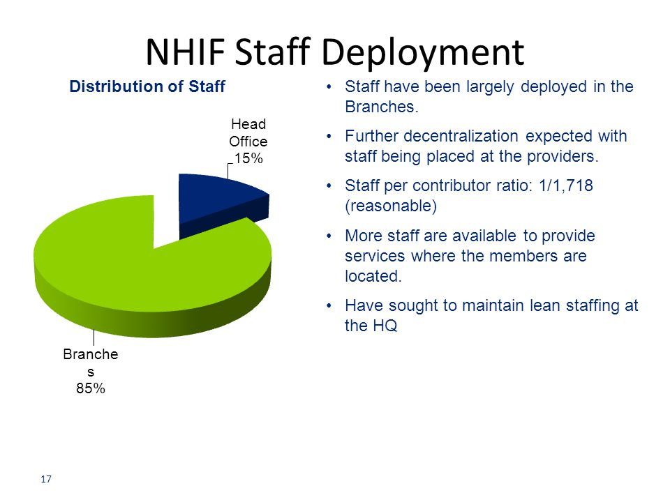NHIF Staff Deployment Staff have been largely deployed in the Branches.