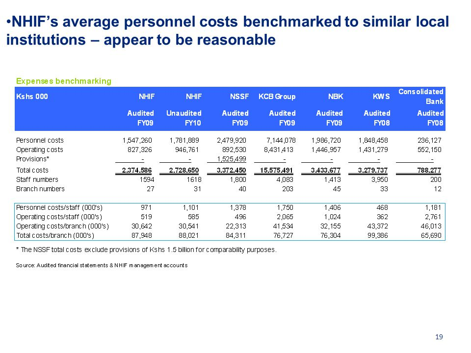 NHIF's average personnel costs benchmarked to similar local institutions – appear to be reasonable