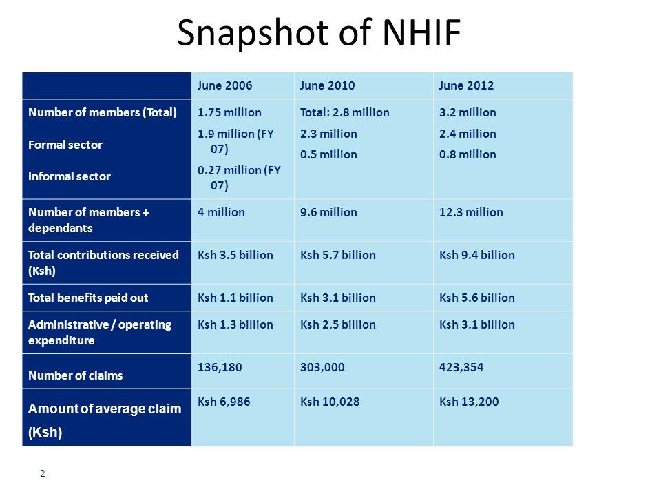 Snapshot of NHIF June 2006 June 2010 June 2012