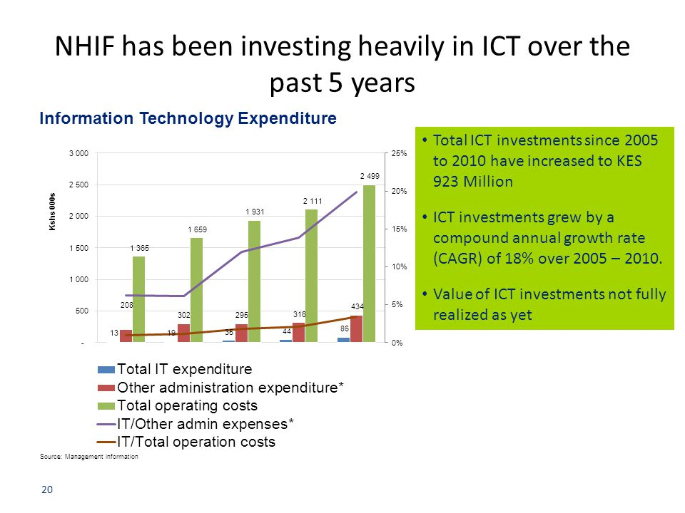 NHIF has been investing heavily in ICT over the past 5 years