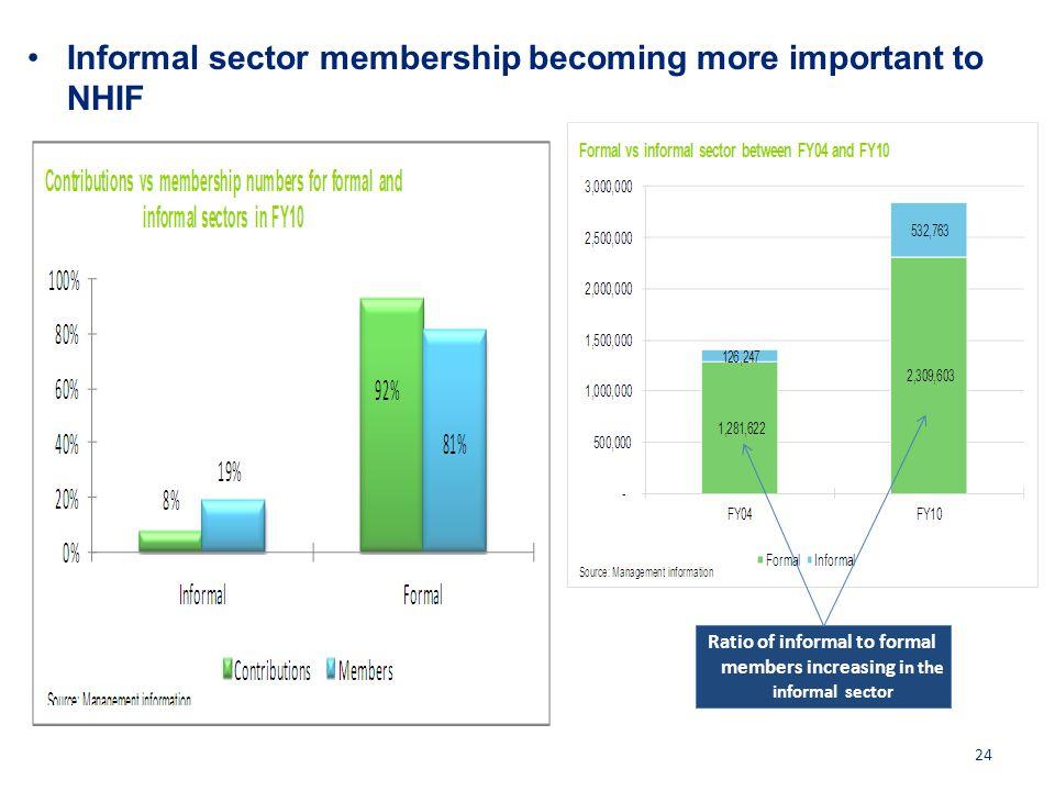 Ratio of informal to formal members increasing in the informal sector