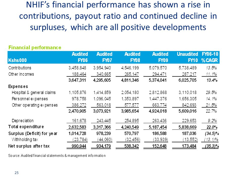NHIF's financial performance has shown a rise in contributions, payout ratio and continued decline in surpluses, which are all positive developments