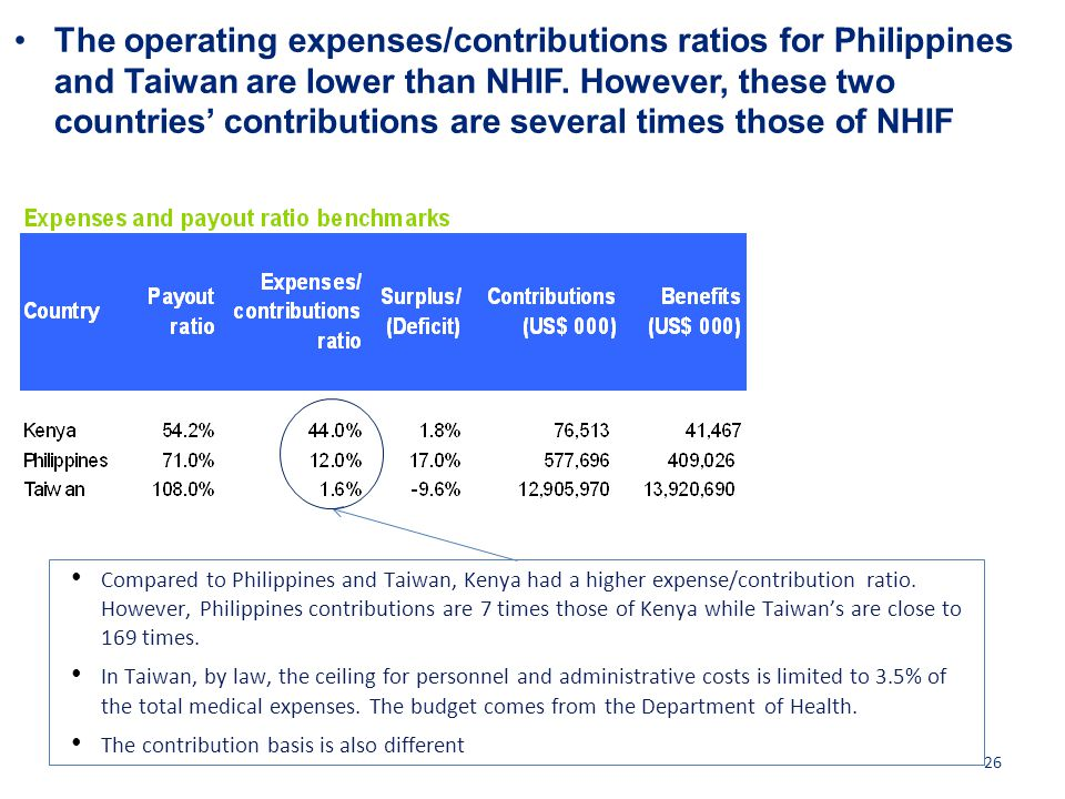 The operating expenses/contributions ratios for Philippines and Taiwan are lower than NHIF. However, these two countries' contributions are several times those of NHIF