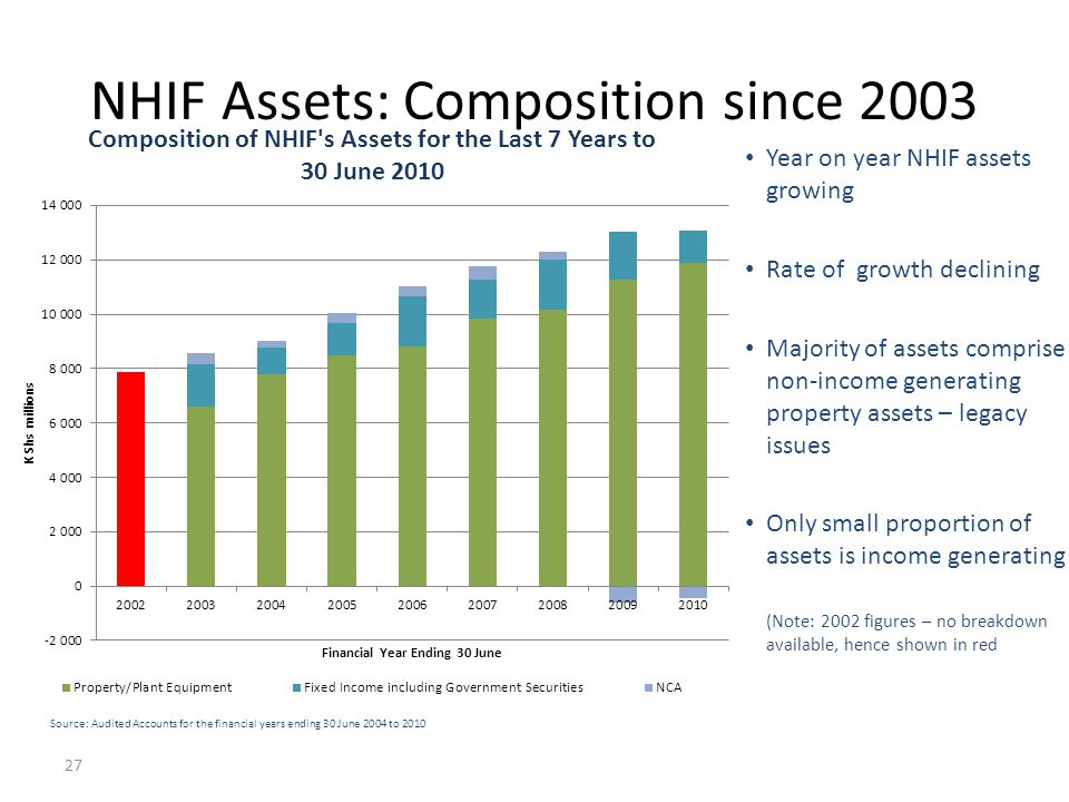 NHIF Assets: Composition since 2003