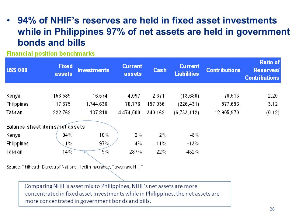94% of NHIF's reserves are held in fixed asset investments while in Philippines 97% of net assets are held in government bonds and bills