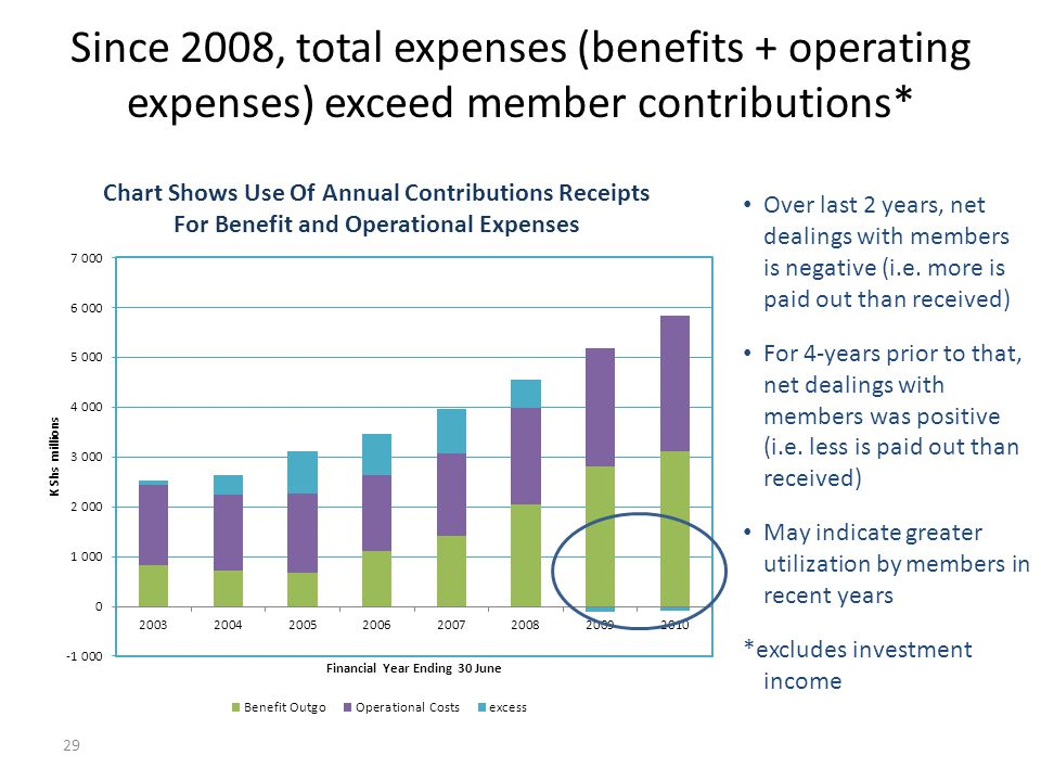 Since 2008, total expenses (benefits + operating expenses) exceed member contributions*
