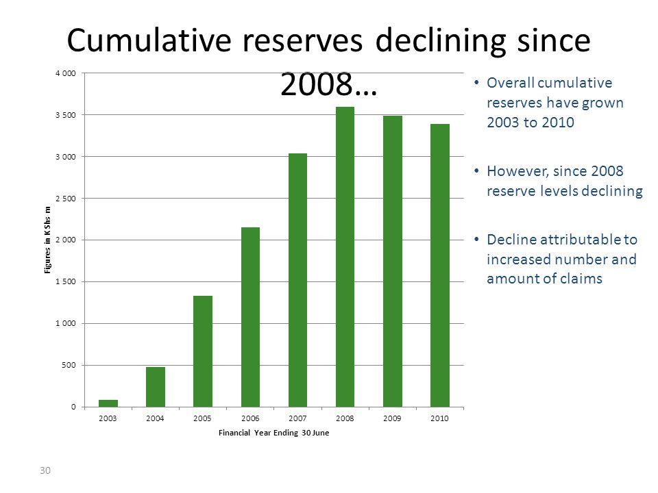 Cumulative reserves declining since 2008…