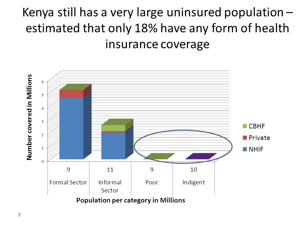 Kenya still has a very large uninsured population – estimated that only 18% have any form of health insurance coverage