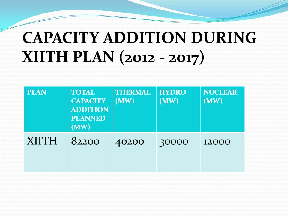 CAPACITY ADDITION DURING XIITH PLAN (2012 - 2017)